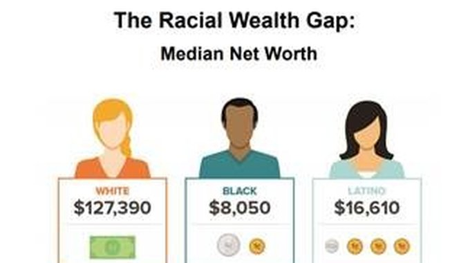 The Racial Wealth Gap: Median Net Worth. Image from Prosperity Now.
