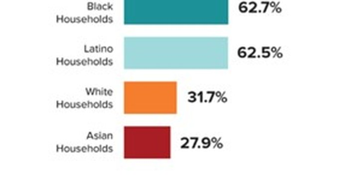Liquid Asset Poverty by Race and Ethnicity. Image from Prosperity Now.